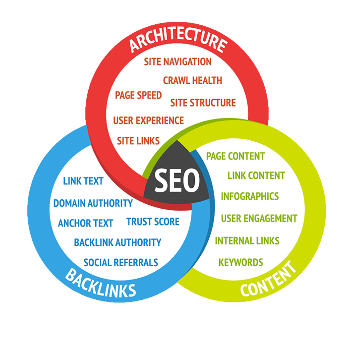 Venn diagram of ABCs of SEO - architecture, backlinks and content